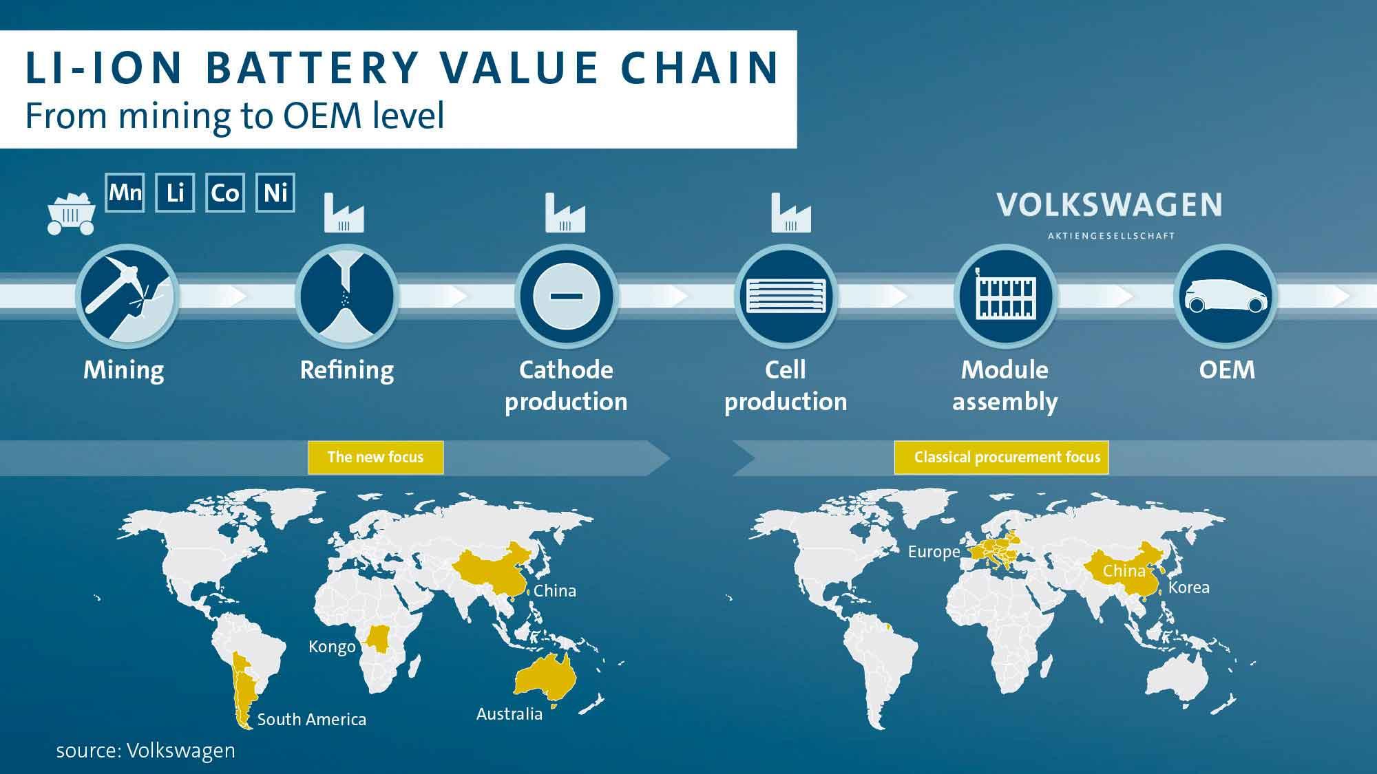 Volkswagen si assicura la fornitura di litio per le batterie