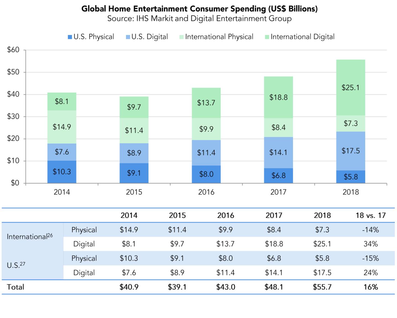 DVD e Blu-ray, vendite dimezzate rispetto a cinque anni addietro