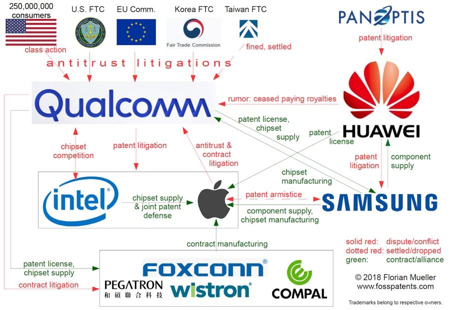Processo Apple contro Qualcomm, l'azione inizia oggi, tutto quello che c'è da sapere