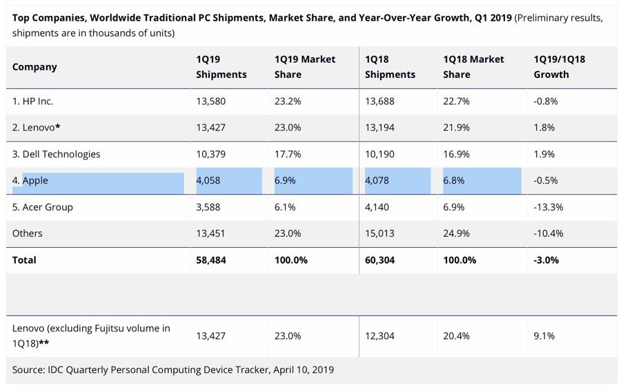 Le spedizioni Mac calano nel primo trimestre 2019 ma meno dei PC Windows