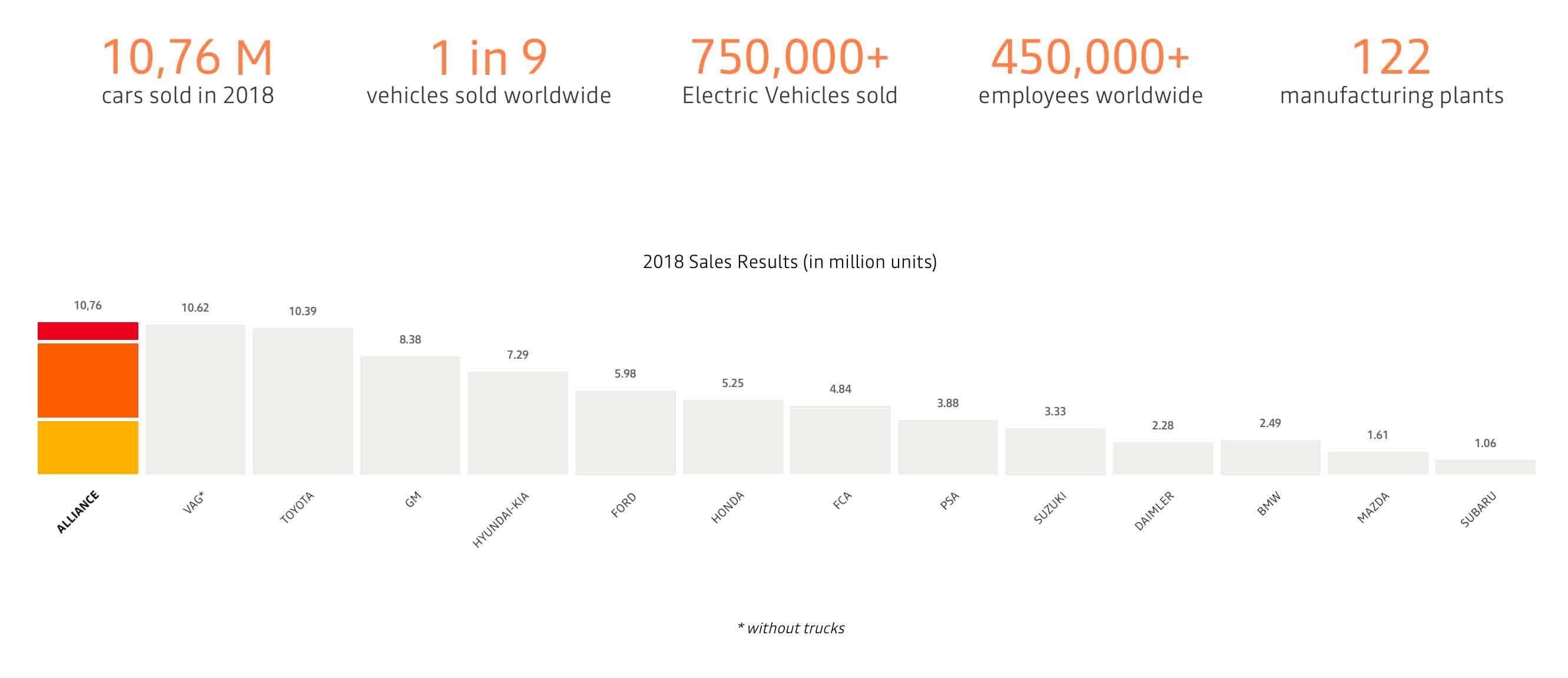 Nel 2018, le vendite in cumulato dei tre partner in circa 200 Paesi hanno raggiunto i 10,7 milioni di veicoli.
