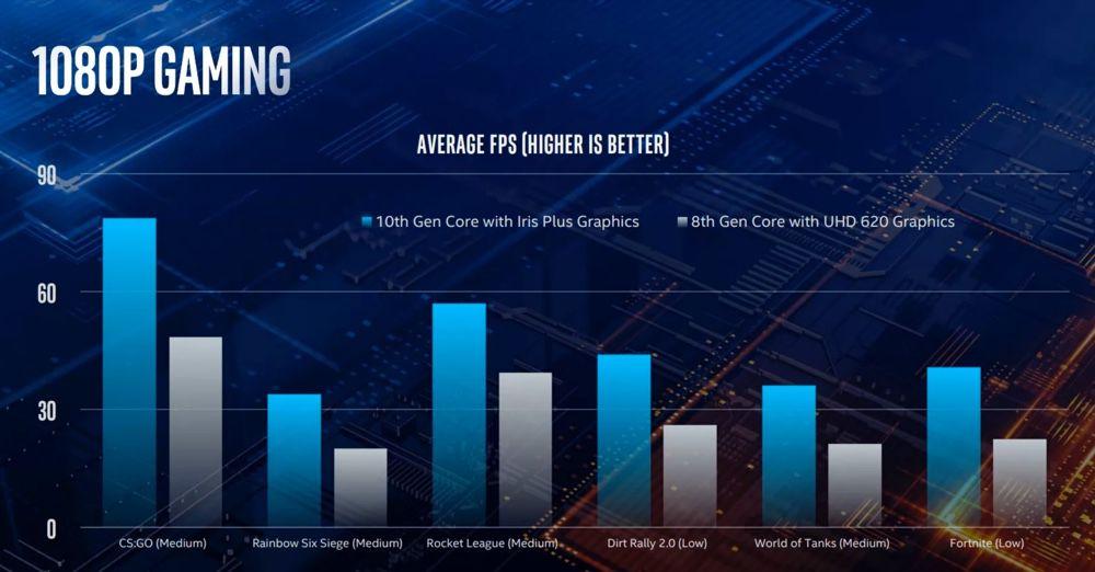 Intel ha presentato la 10a generazione di processori a 10nm