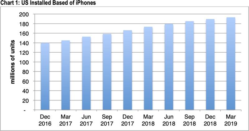 La crescita stellare di iPhone rallenta in USA