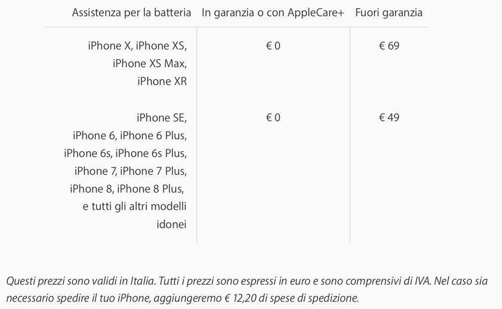 Verificare lo stato della batteria di iPhone: la guida completa