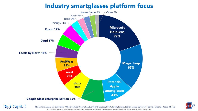 Apple terza in un sondaggio sulle aziende più rilevanti nel settore degli occhiali smart