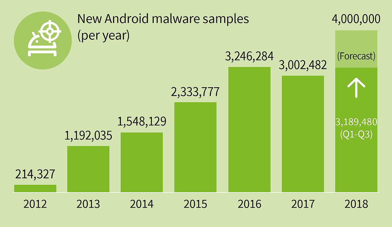 La crescita dei malware per Android - Fonte: G-Data