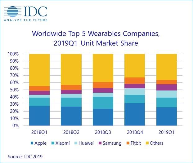 Huawei e Samsung guadagnano bene con gli indossabili, ma Apple rimane il re