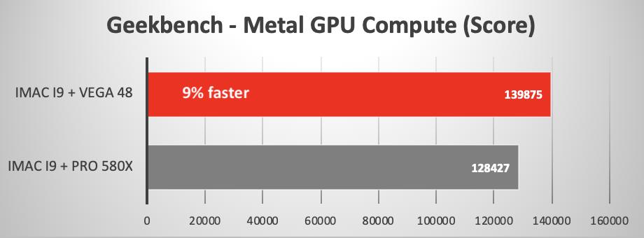 iMac 2019, il confronto tra versione con AMD Radeon Pro 580X e AMD Radeon Pro Vega 48