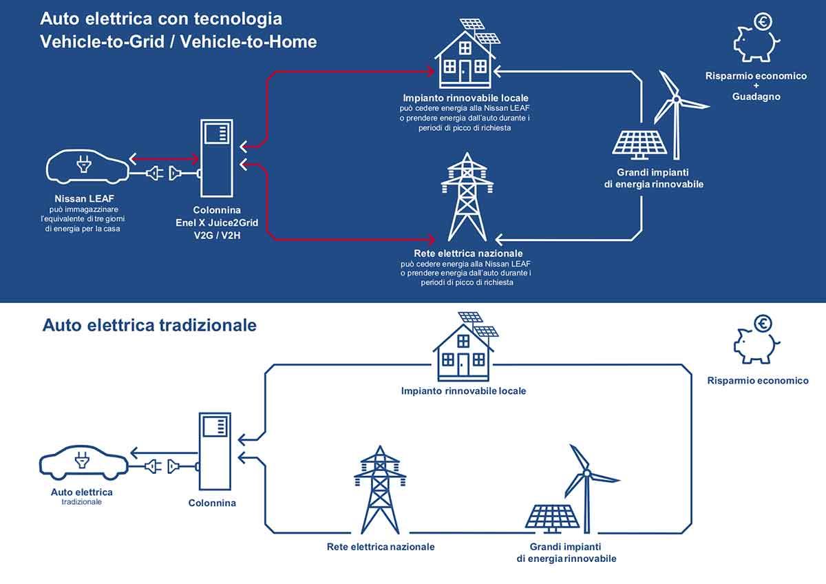 Tecnologia V2G, sperimentazione in Italia di Enel X, Nissan e RSE