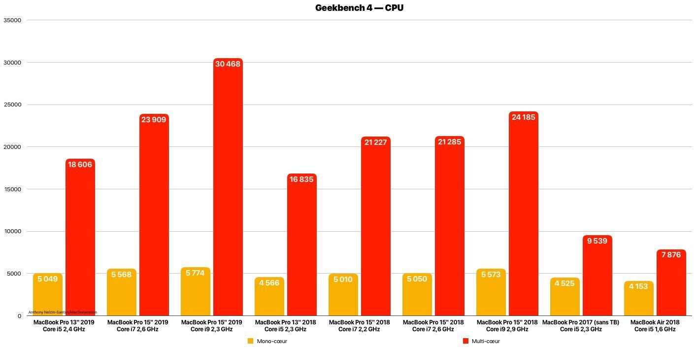 Nuovo MacBook Pro 8-core, i primi benchmark confermano l'incremento di velocità