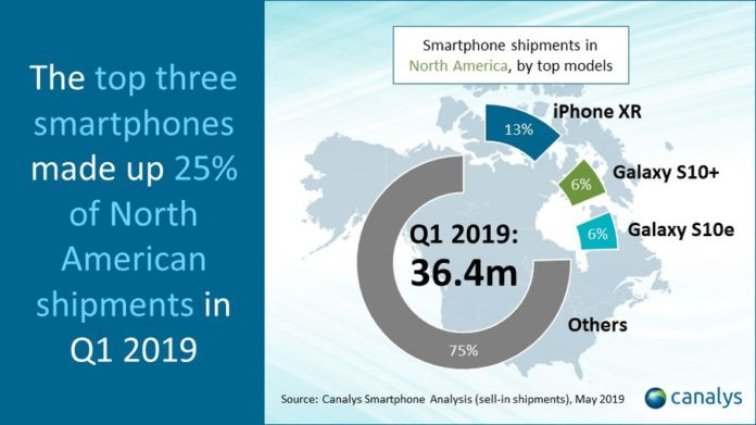 Canalys: vendite smartphone USA in calo, ma iPhone XR fa la parte del leone