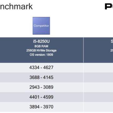 Qualcomm e Lenovo promettono il 5G sui notebook per l'inizio del 2020