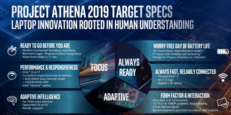 Project Athena, le specifiche 1.0 di Intel per notebook innovativi