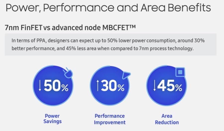 Samsung punta alla gola di Intel e TSMC con processori a 3 nanometri