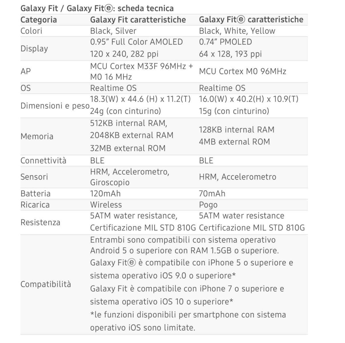 Samsung Galaxy Fit e Galaxy Fit ⓔ ora disponibili anche in Italia