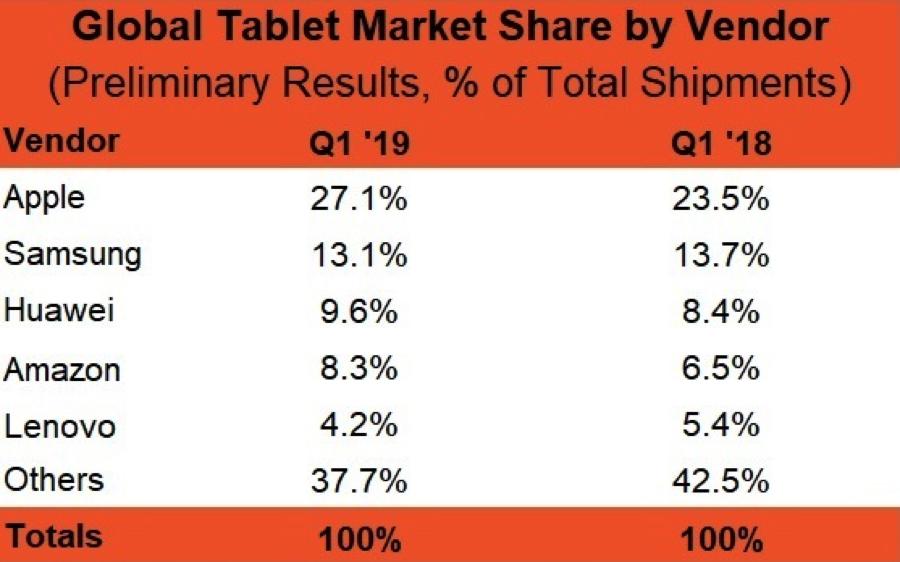 Le spedizioni iPad doppiano Samsung, Microsoft fuori dai primi 5