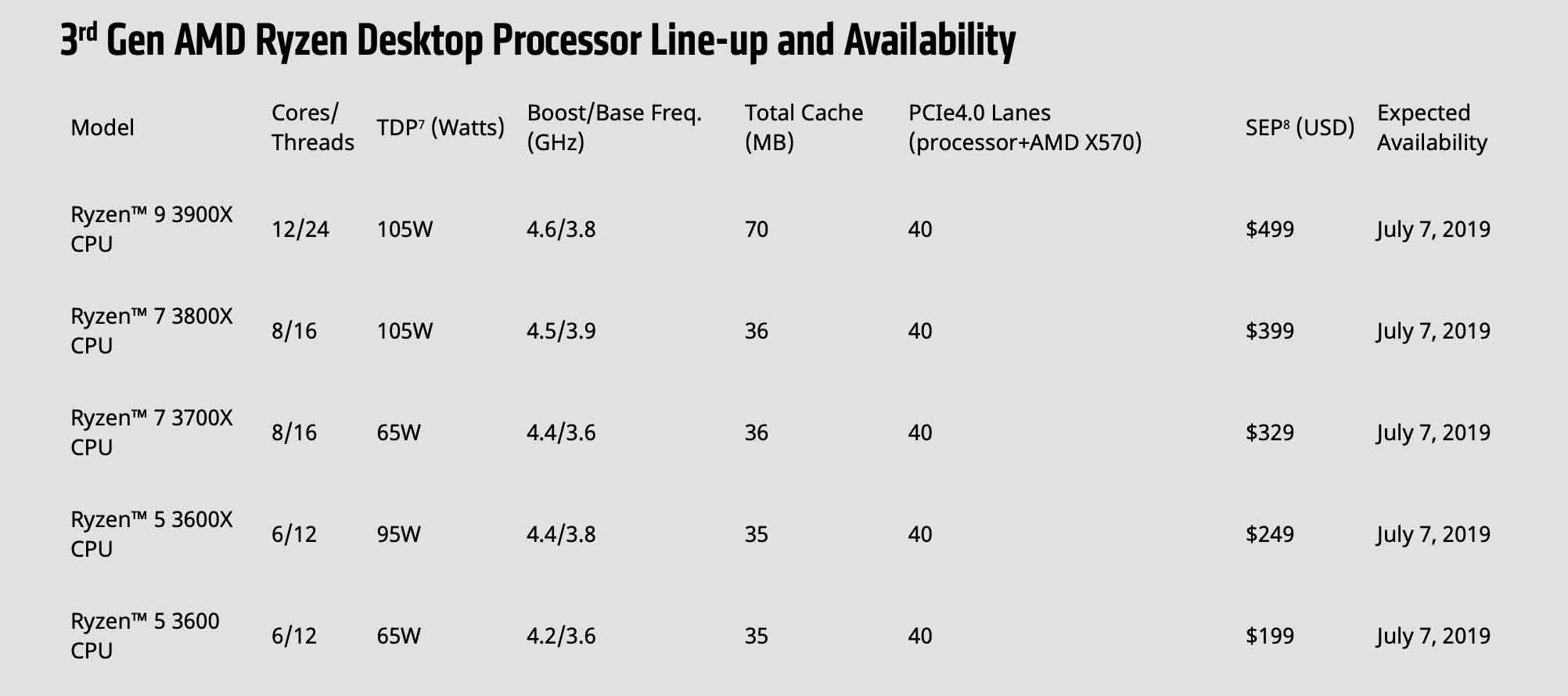 AMD presenta Ryzen 9 di terza generazione con 12 core fisici