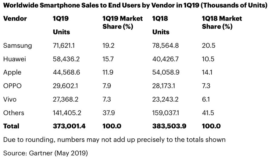 Le vendite smartphone calano del 2,7%, soffrono Apple e Samsung, Huawei brilla prima del bando