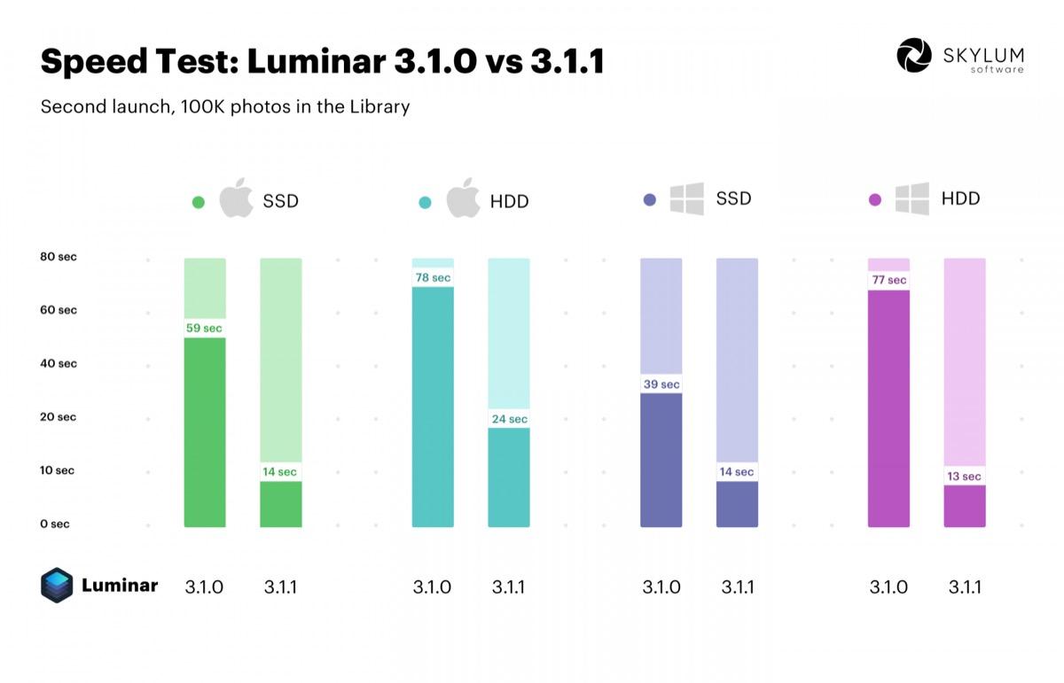 Luminar 3.1.1, l'editor di foto per Mac e Win mette il turbo
