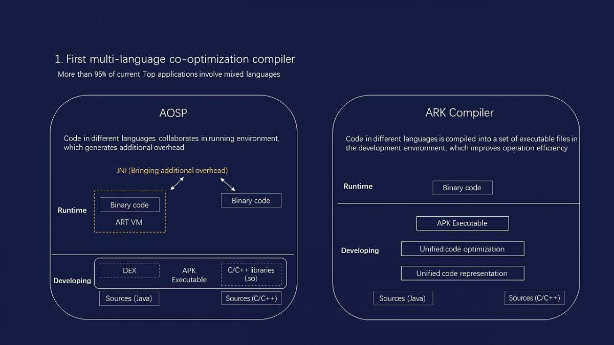 """Con il nuovo compilatore Ark, Huawei promette app """"veloci come quelle di iOS""""."""