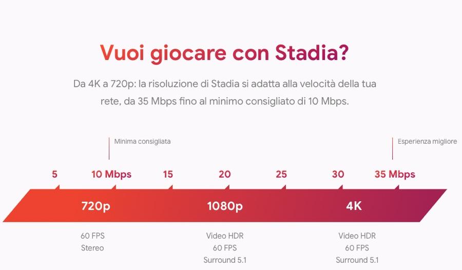 Google Stadia, prezzi e titoli per giocare in streaming senza console su Mac, PC, TV e Pixel