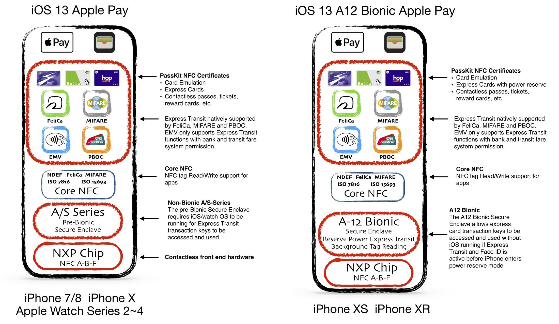 Le funzionalità NFC di iPhone saranno più interessanti con iOS 13