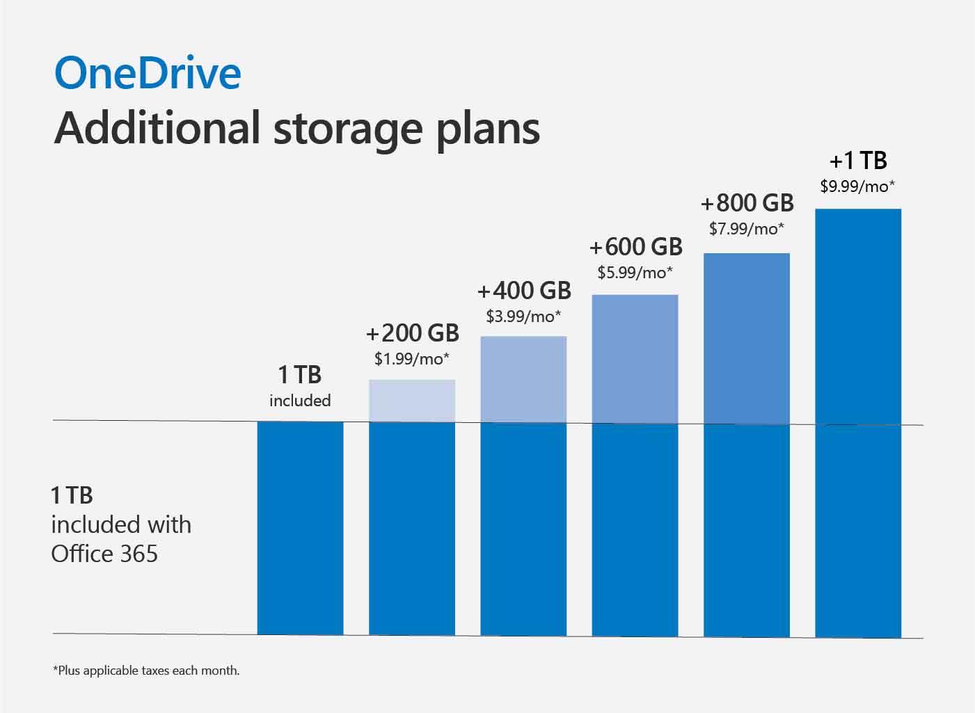"""Microsoft rafforza la sicurezza di OneDrive con Personal Vault, """"cassaforte"""" per i documenti"""