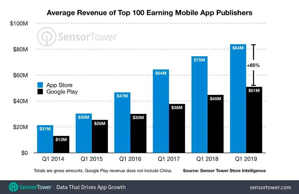 Gli sviluppatori presenti sull'App Store guadagnano il 64% in più rispetto a quanto guadagnano con Google Play