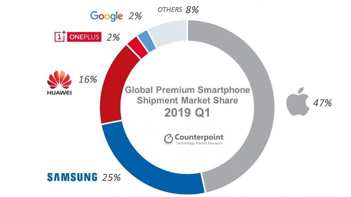 Apple comanda negli smartphone top di gamma ma perde terreno