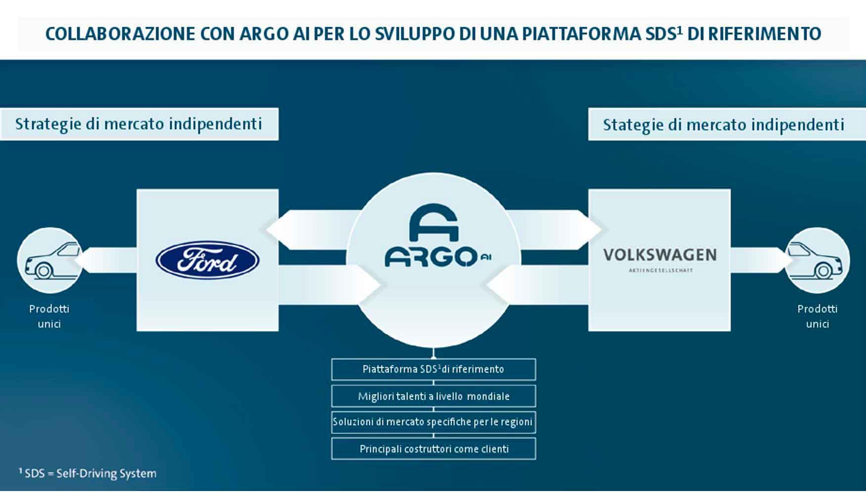 Ford e Volkswagen ampliano la collaborazione su guida autonoma ed elettrificazione
