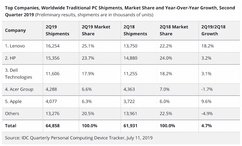 Apple ha venduto più Mac… anzi meno Mac: dati contrastanti da due società di ricerca