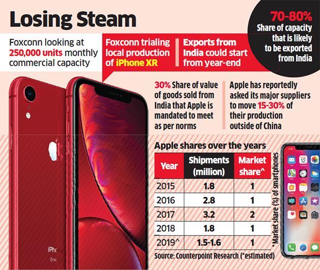 Apple sta esaurendo la benzina in India, spedizioni sempre più in calo