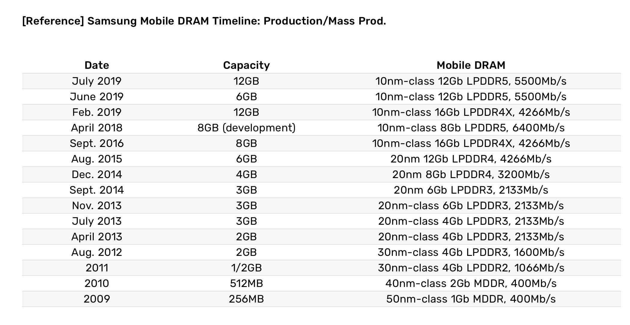 Samsung ha avviato la produzione in serie dei primi moduli DRAM 12Gb LPDDR5 per dispositivi mobili