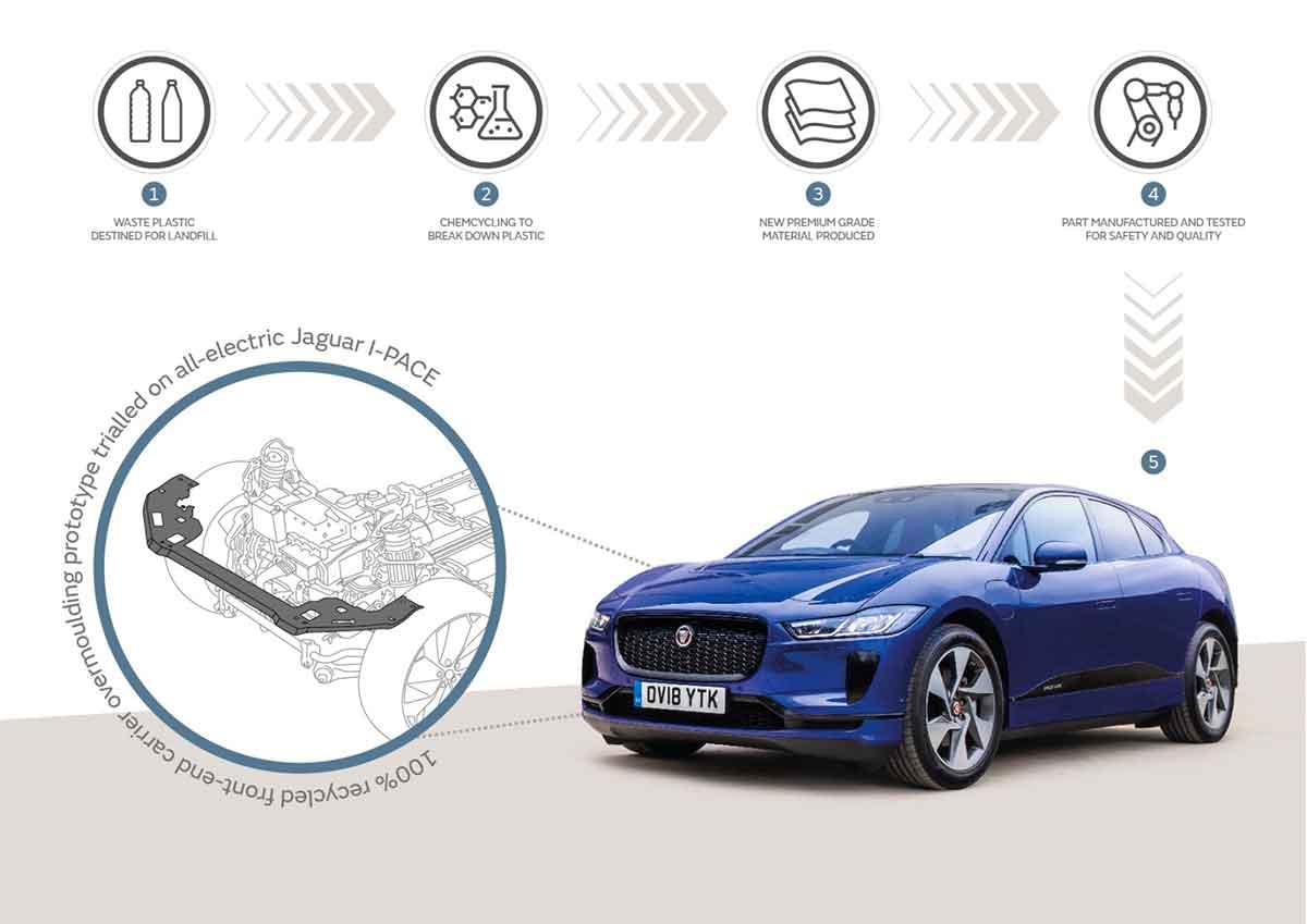Jaguar Land Rover sperimenta una tecnologia per affrontare il problema dei rifiuti in plastica