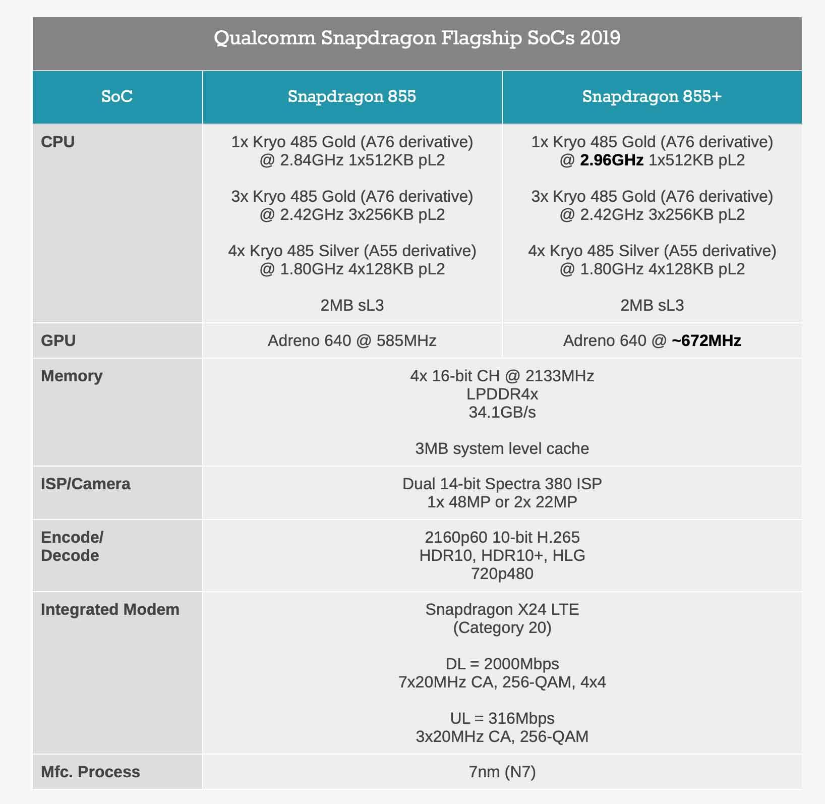 Qualcomm Snapdragon 855+ promette migliorie con i giochi