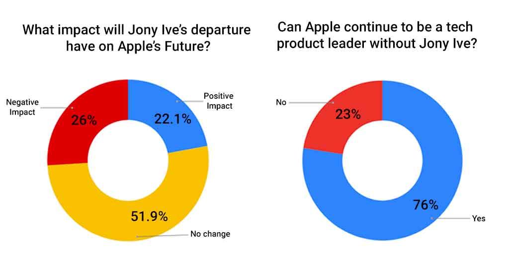 La partenza di Jony Ive non spaventa troppo i dipendenti di Apple
