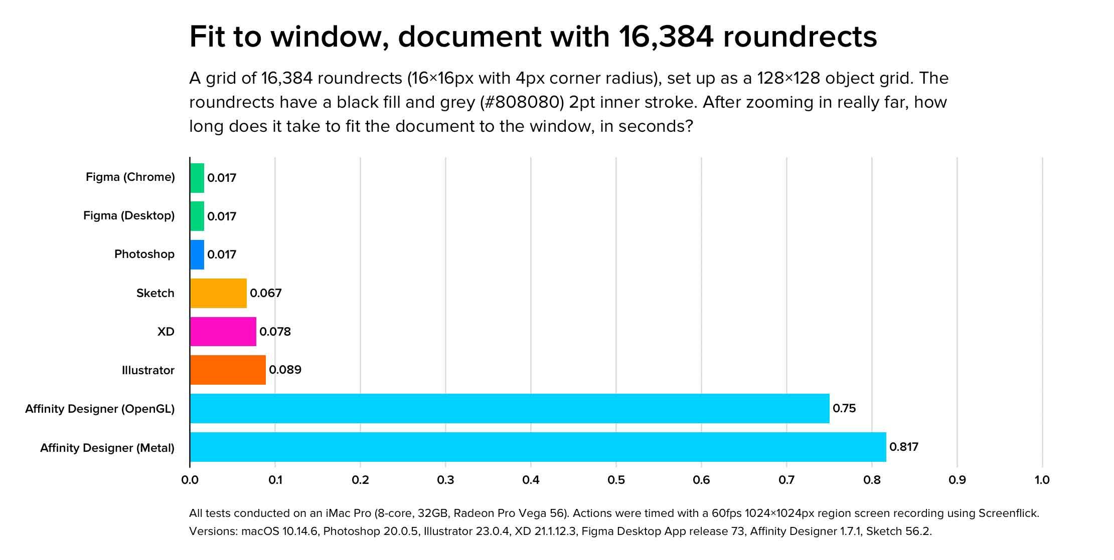 Qual è il software di disegno più veloce su macOS?
