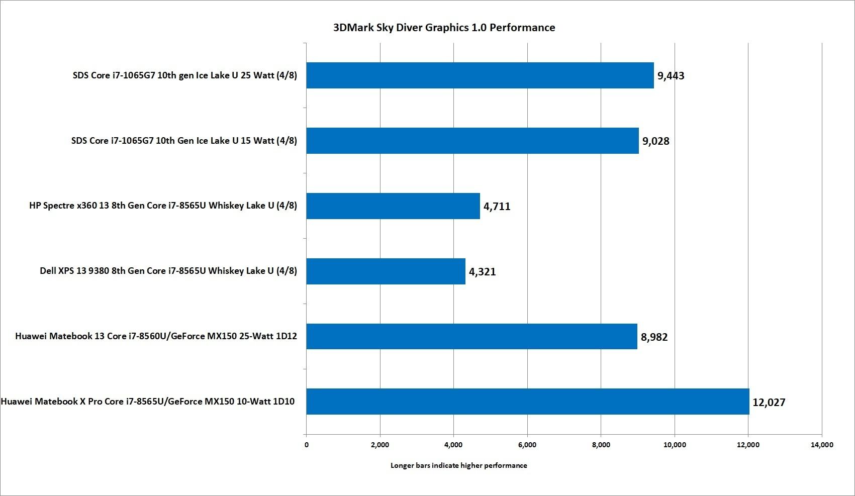 Come Apple potrebbe sfruttare i nuovi chip Ice Lake presentati da Intel