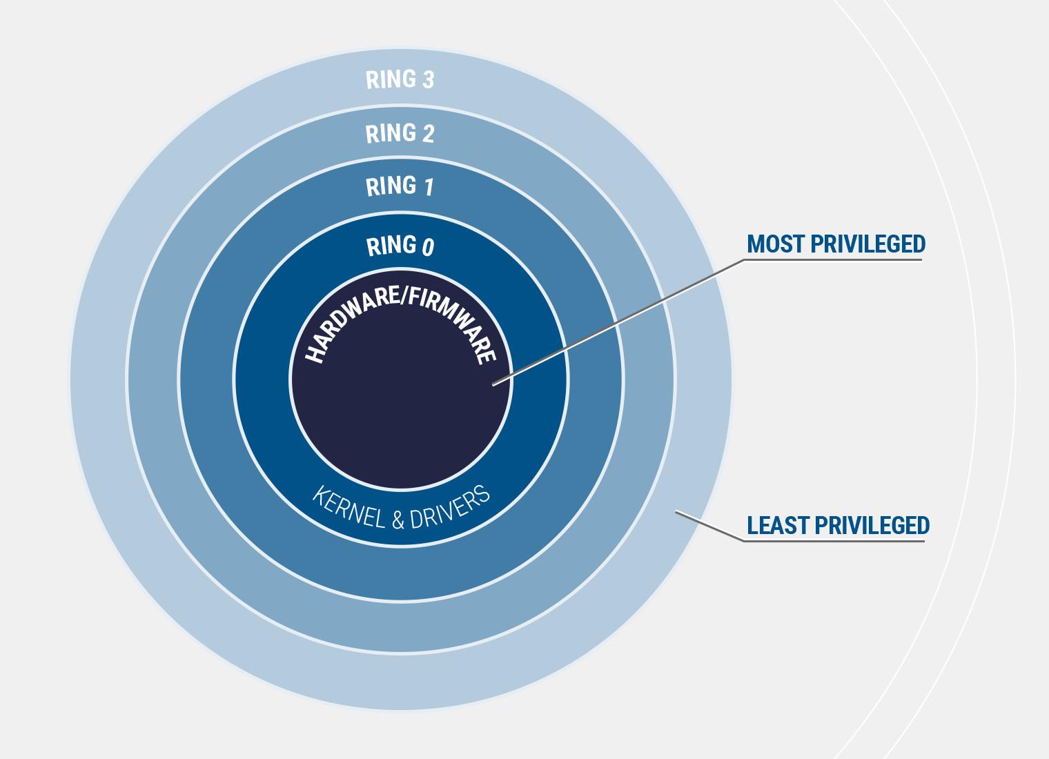 In oltre 40 driver per Windows individuate vulnerabilità che permettono di scalare i privilegi