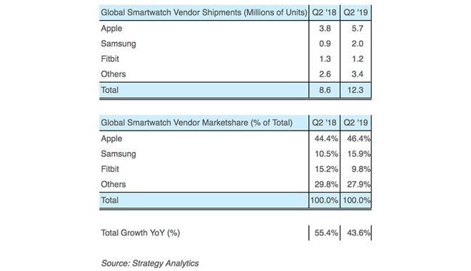 Apple Watch guida il segmento smartwatch con 5.7 milioni di unità spedite nel secondo trimestre
