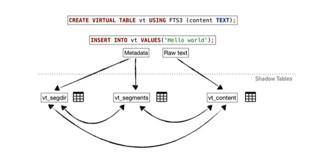 Ricercatori hanno dimostrato una vulnerabilità nell'app Contatti di iOS usando SQLite