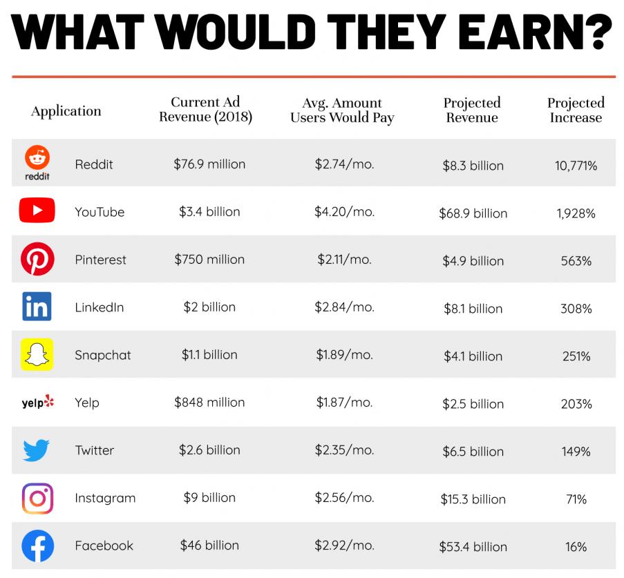 Gli utenti disposti a pagare 4 dollari al mese per WhatsApp e le app più famose