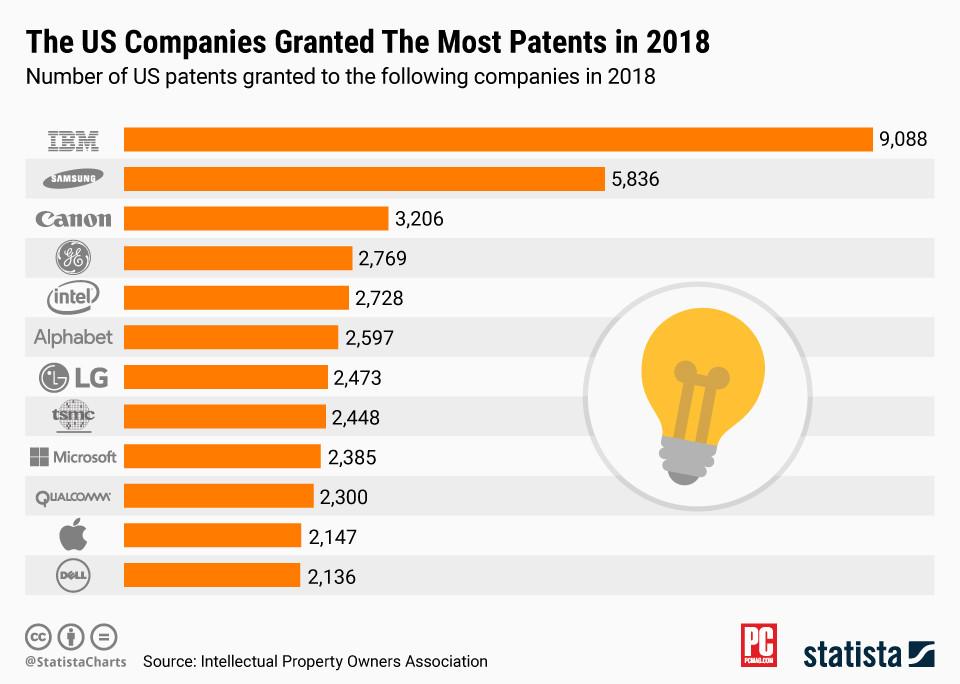 Nel 2018 Apple ha depositato una media di sei nuovi brevetti al giorno