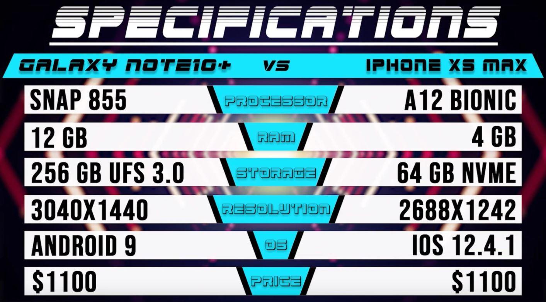 iPhone XS Max contro Galaxy Note 10+, lo smartphone della Mela è mezzo giro di orologio dietro