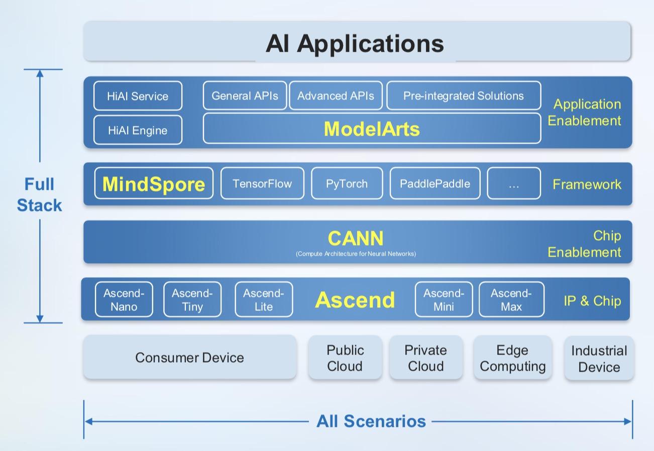 Huawei punta sull'Intelligenza Artificial con Ascend 910, processore AI più potente al mondo e il framework di elaborazione MindSpore multi scenario