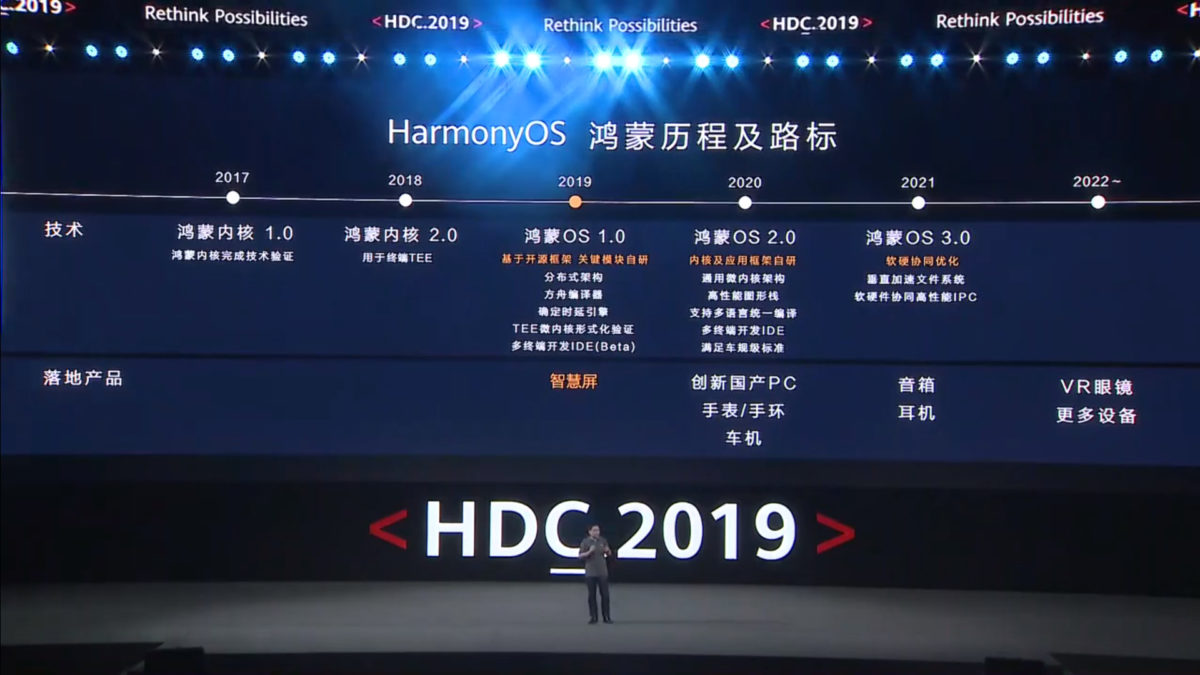 HarmonyOS è il nuovo sistema operativo di Huawei