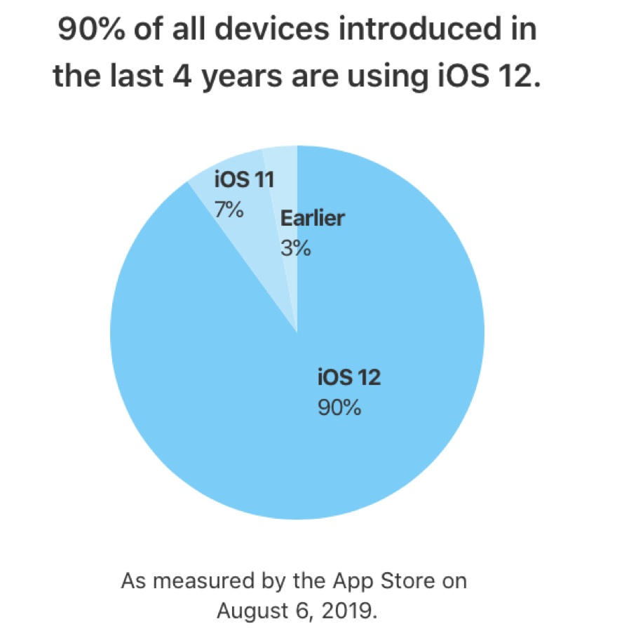 Nuovo record iOS 12 è installato sulla'88% di tutti gli iPhone e iPad