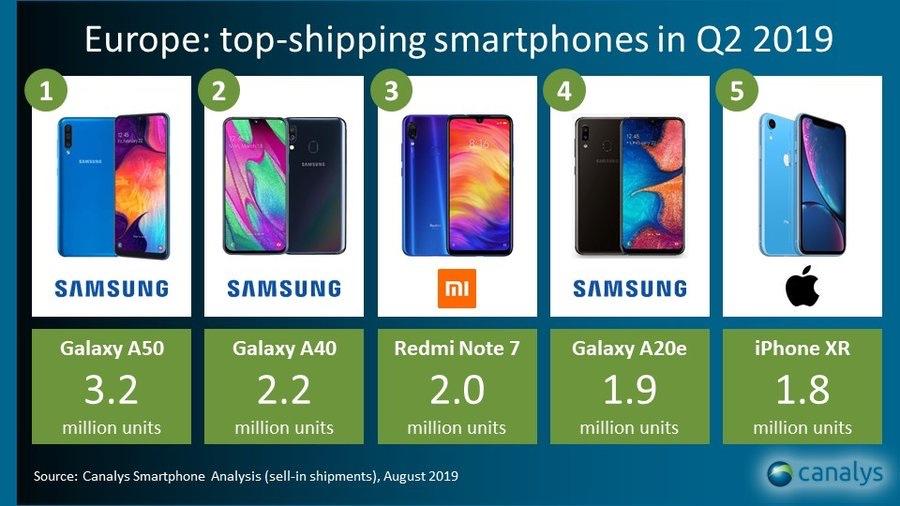 iPhone XR è il quinto smartphone più venduto in Europa, Samsung domina