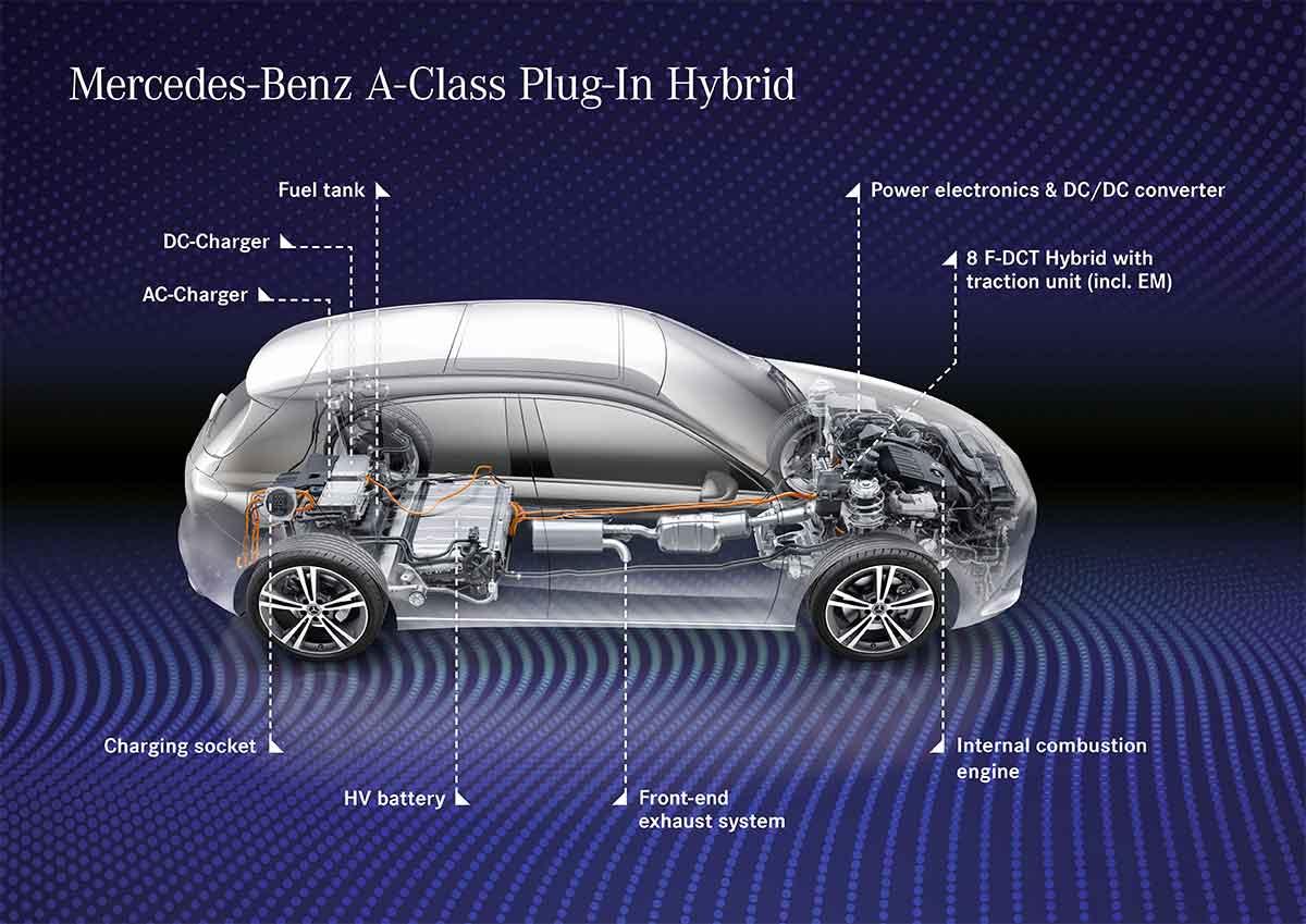 Mercedes-Benz, anche le compatte entrano nell'era nell'ibrido plug-in di terza generazione