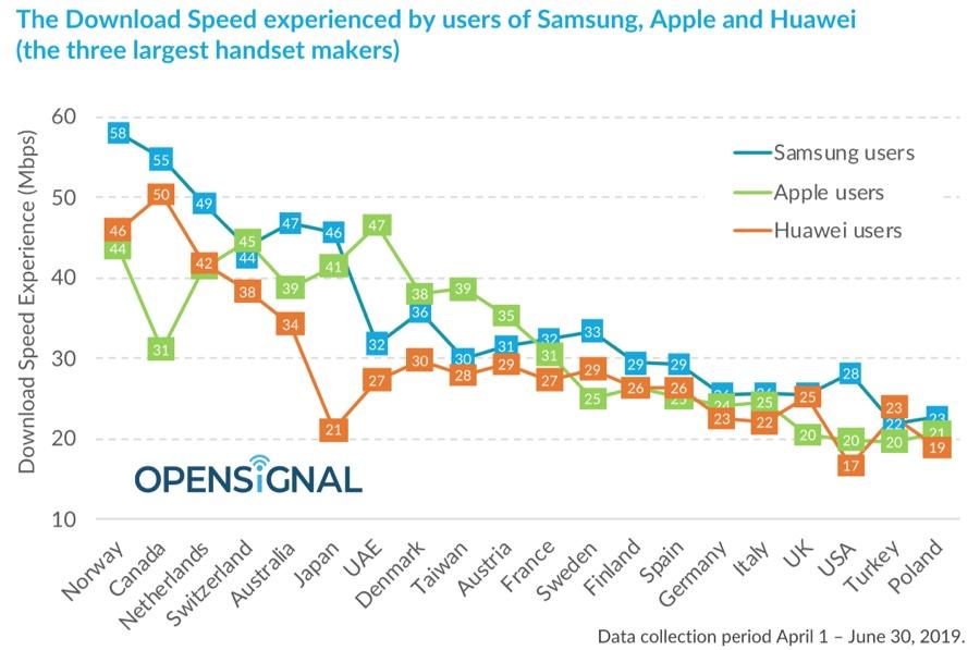 In Italia gli iPhone sono superati dai terminali Samsung top nella velocità LTE